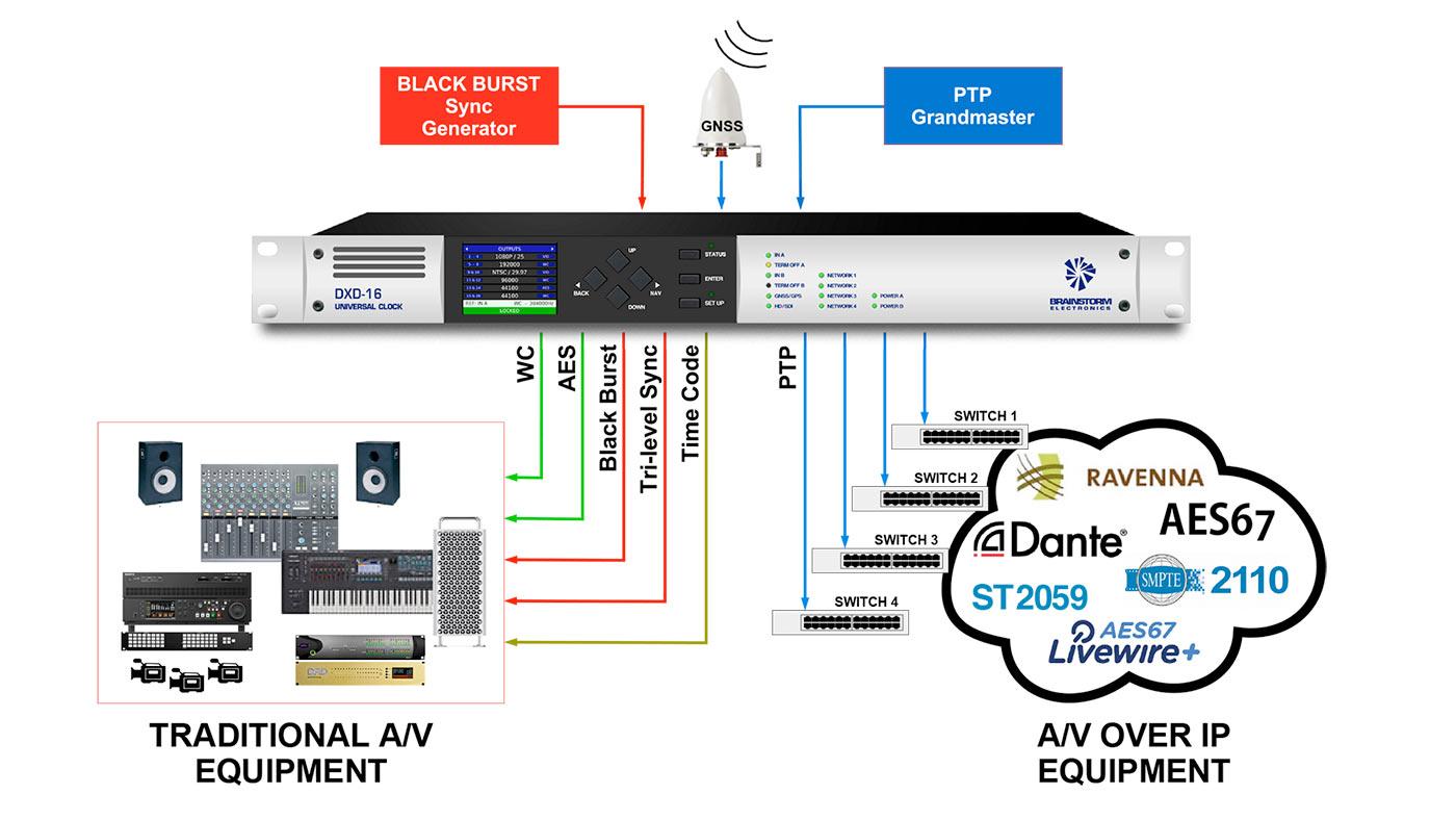 DXD-16 Hybrid System Diagram
