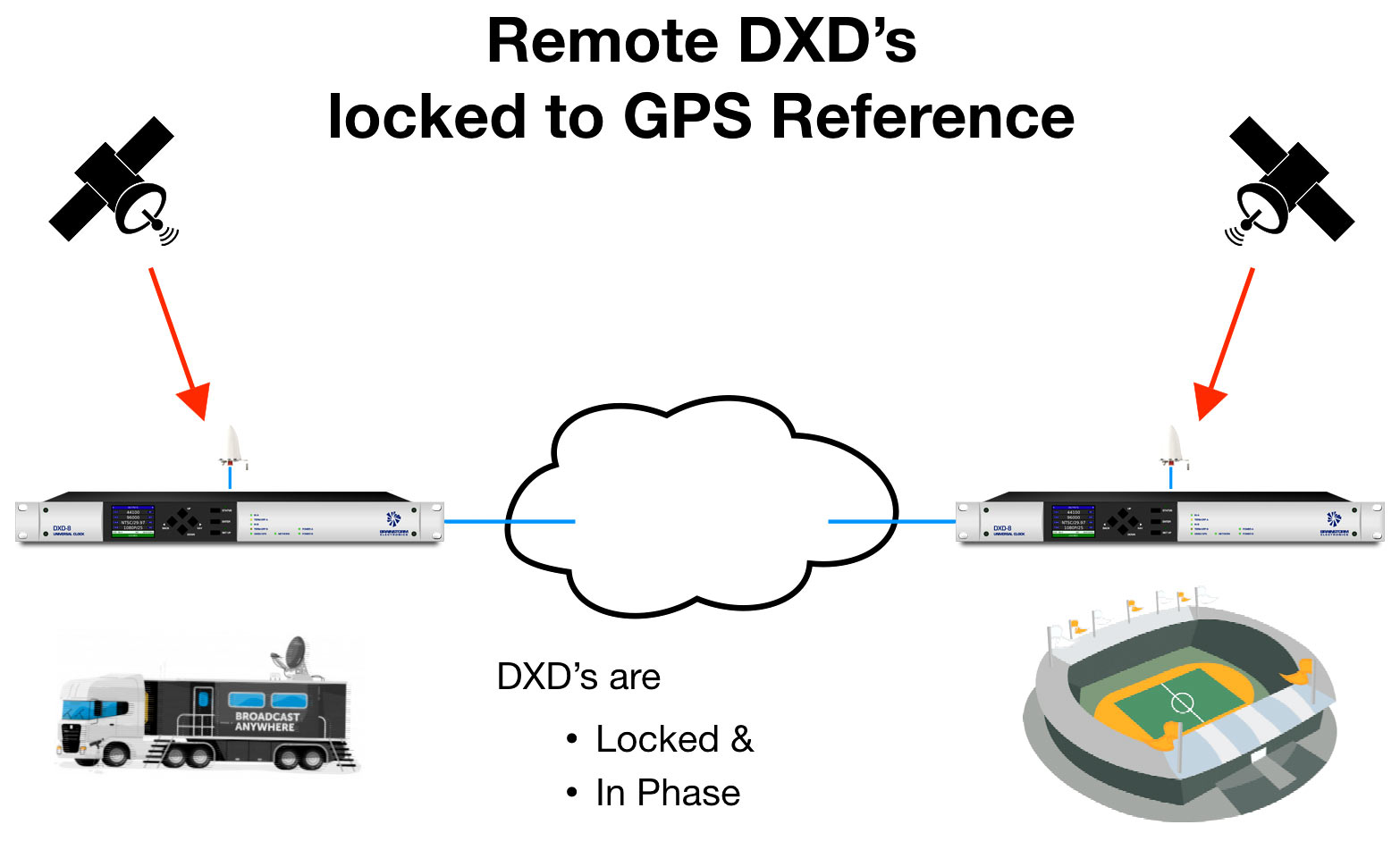 Remote DXDs Locked to GPS Ref